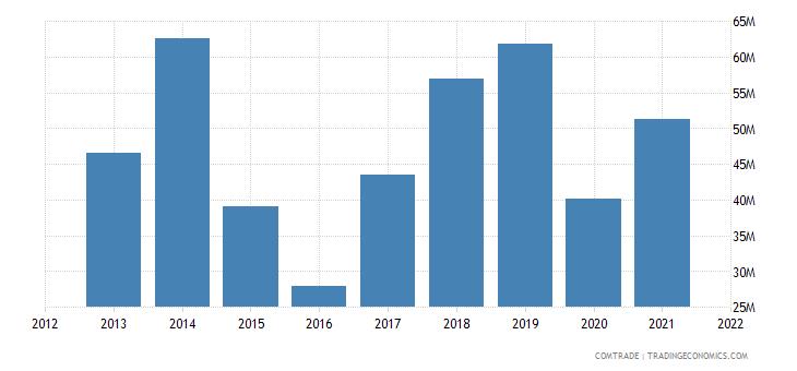 malawi imports tanzania