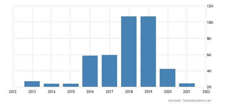 malawi imports vietnam