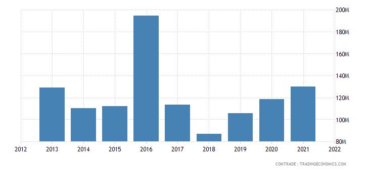 malawi imports zambia