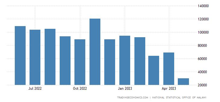 Malawi Imports