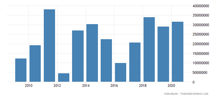 malawi income payments bop us dollar wb data