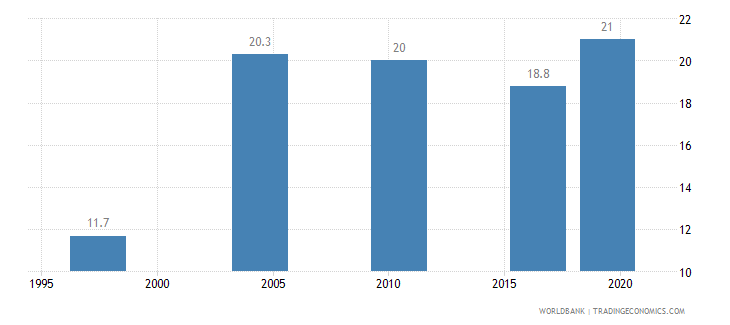 malawi income share held by fourth 20percent wb data