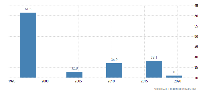 malawi income share held by highest 10percent wb data