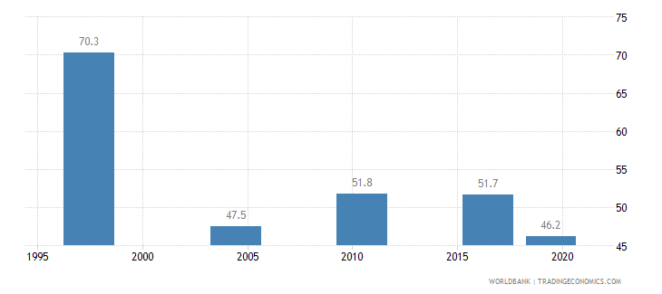 malawi income share held by highest 20percent wb data