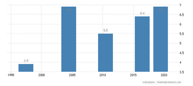 malawi income share held by lowest 20percent wb data