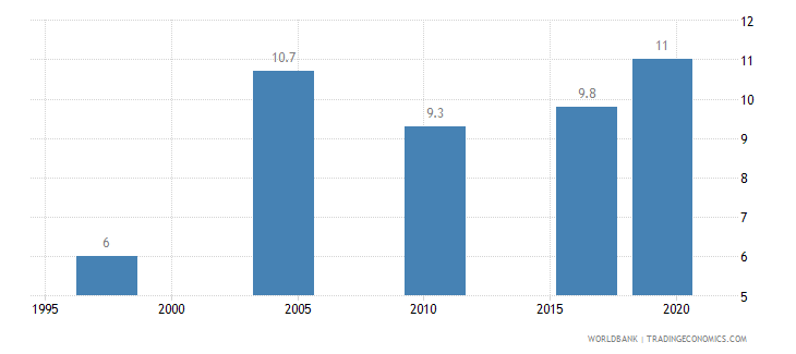 malawi income share held by second 20percent wb data