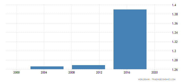 malawi increase in poverty gap at $1 90 $ 2011 ppp poverty line due to out of pocket health care expenditure usd wb data