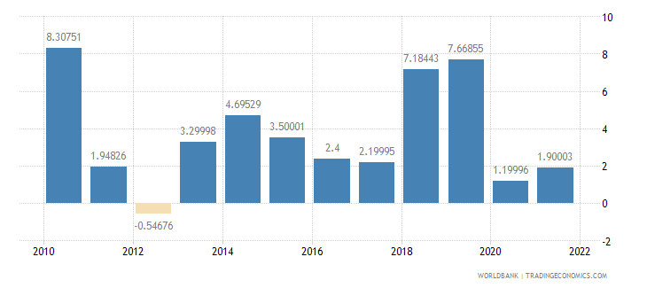 malawi industry value added annual percent growth wb data