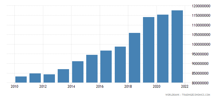 malawi industry value added constant 2000 us dollar wb data