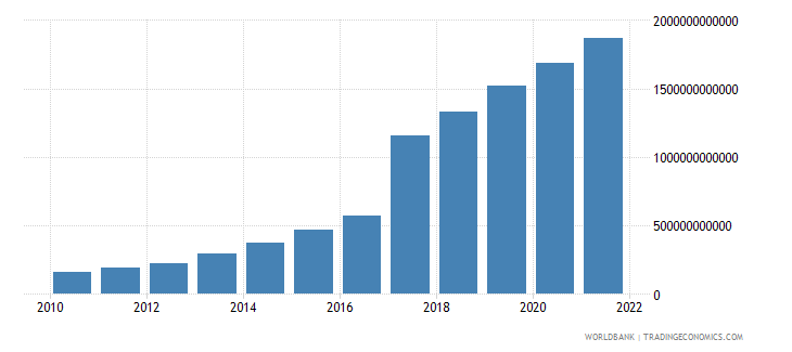 malawi industry value added current lcu wb data