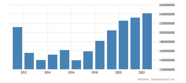 malawi industry value added us dollar wb data