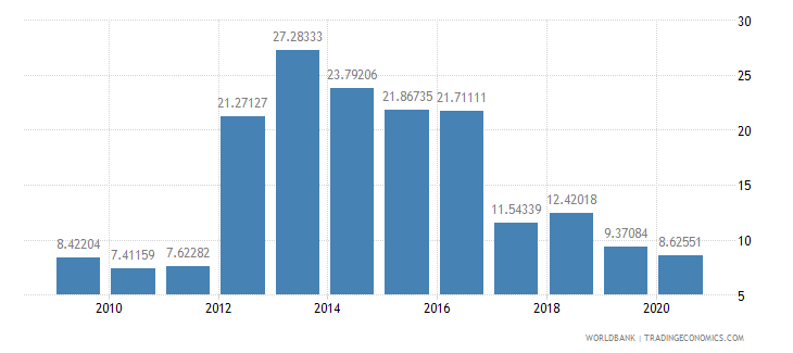 malawi inflation consumer prices annual percent wb data