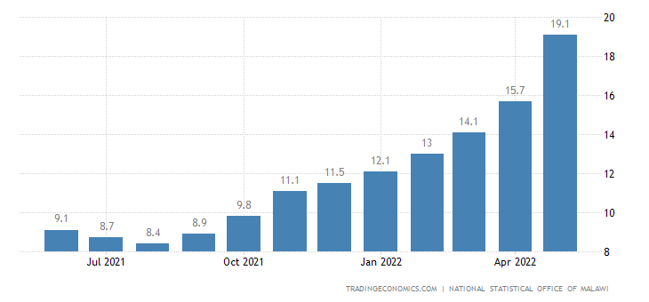 Malawi Inflation Rate