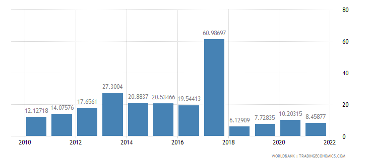 malawi inflation gdp deflator annual percent wb data