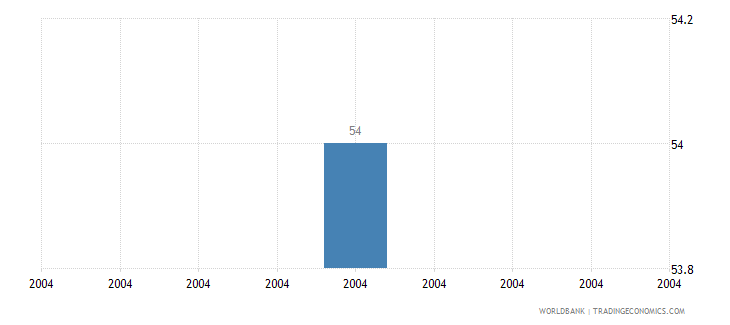 malawi intentional homicide rate per 100 000 people who wb data