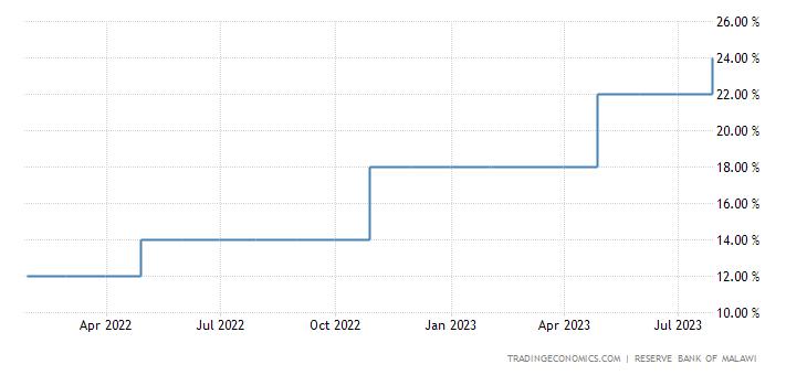 Malawi Interest Rate
