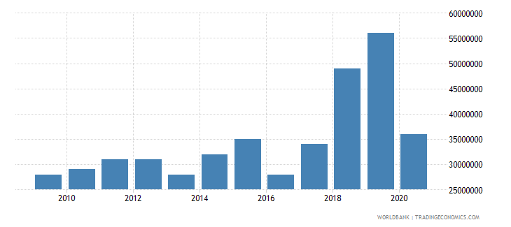 malawi international tourism expenditures for passenger transport items us dollar wb data