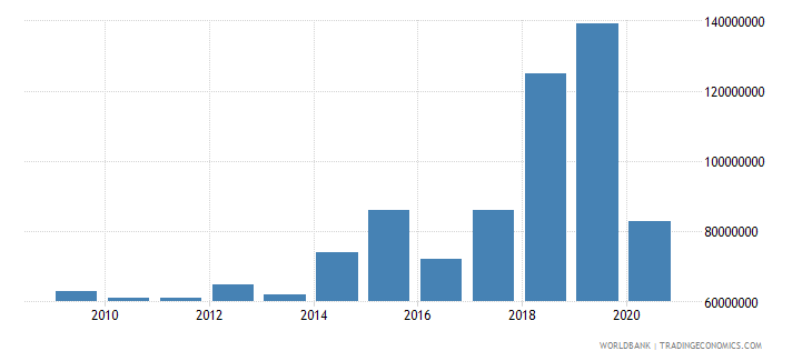 malawi international tourism expenditures for travel items us dollar wb data