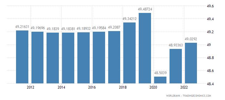 malawi labor force female percent of total labor force wb data