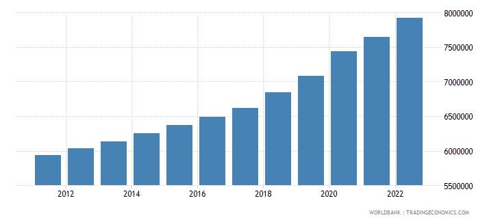 malawi labor force total wb data