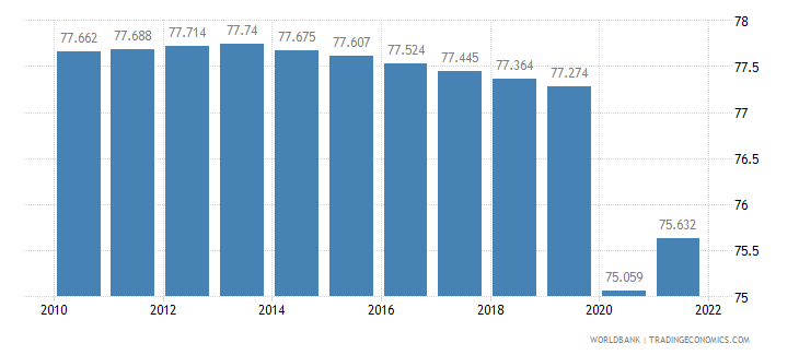 malawi labor participation rate total percent of total population ages 15 plus  wb data