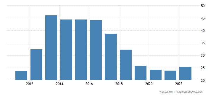 malawi lending interest rate percent wb data