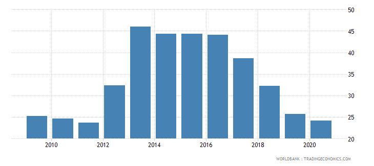 malawi lending interest rate percent wb data