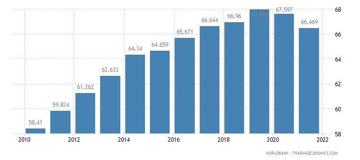 malawi life expectancy at birth female years wb data