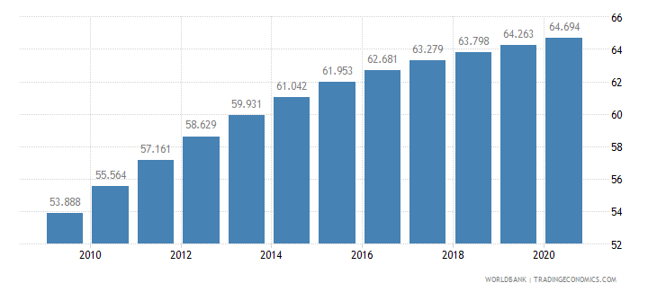malawi life expectancy at birth total years wb data