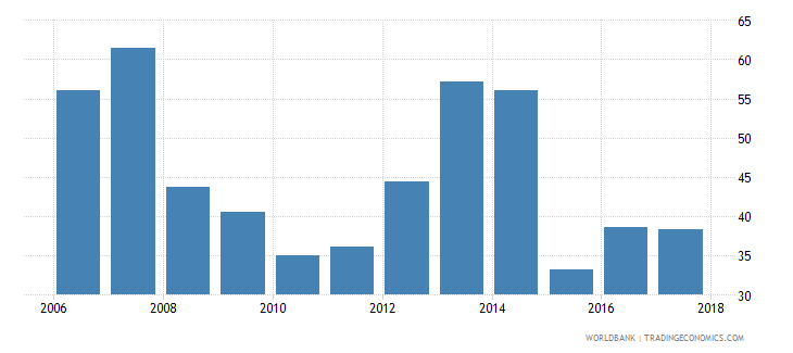 malawi liquid assets to deposits and short term funding percent wb data