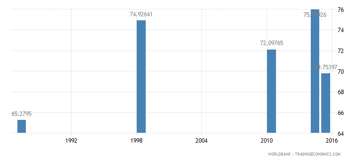 malawi literacy rate adult male percent of males ages 15 and above wb data