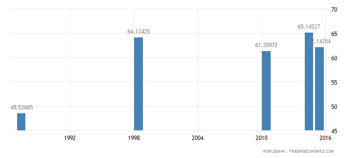 malawi literacy rate adult total percent of people ages 15 and above wb data