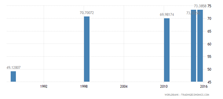 malawi literacy rate youth female percent of females ages 15 24 wb data