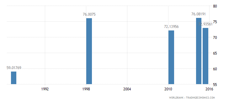 malawi literacy rate youth total percent of people ages 15 24 wb data