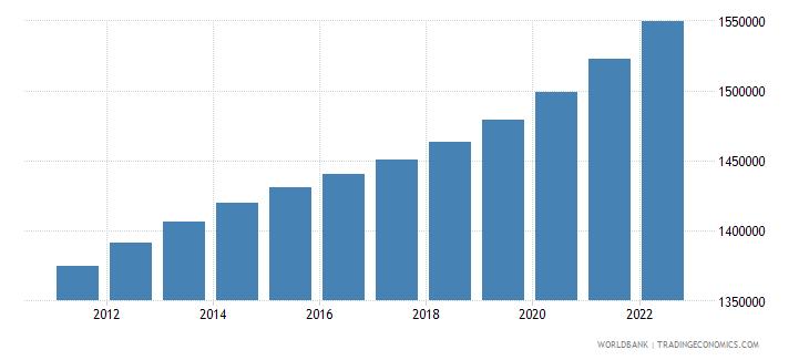 malawi male population 00 04 wb data