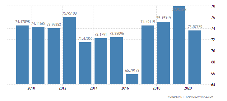 malawi manufactures imports percent of merchandise imports wb data