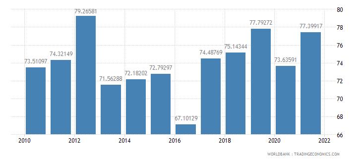 malawi manufactures imports percent of merchandise imports wb data