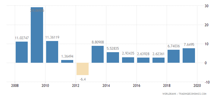 malawi manufacturing value added annual percent growth wb data