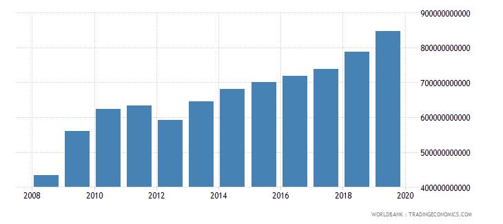 malawi manufacturing value added constant lcu wb data