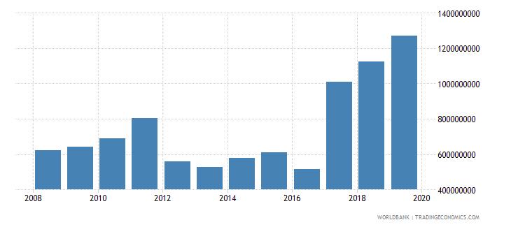 malawi manufacturing value added us dollar wb data