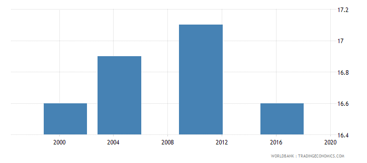 malawi median age at first sexual intercourse women ages 25 49 q2 wb data