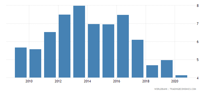 malawi merchandise exports to developing economies in east asia  pacific percent of total merchandise exports wb data