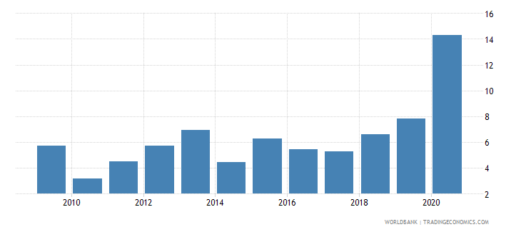 malawi merchandise exports to developing economies in europe  central asia percent of total merchandise exports wb data