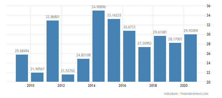 malawi merchandise exports to developing economies in sub saharan africa percent of total merchandise exports wb data