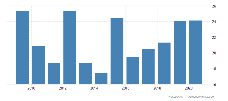 malawi merchandise exports to developing economies outside region percent of total merchandise exports wb data