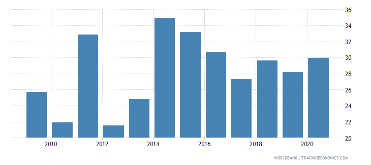 malawi merchandise exports to developing economies within region percent of total merchandise exports wb data