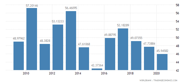 malawi merchandise exports to high income economies percent of total merchandise exports wb data
