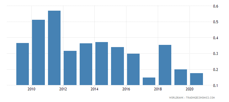 malawi merchandise imports by the reporting economy residual percent of total merchandise imports wb data