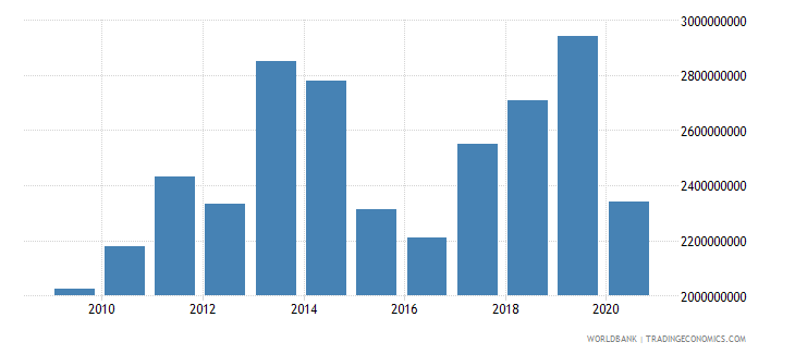 malawi merchandise imports by the reporting economy us dollar wb data