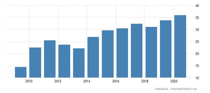 malawi merchandise imports from developing economies outside region percent of total merchandise imports wb data